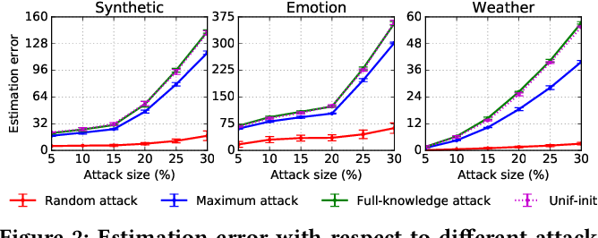 Figure 4 for Data Poisoning Attacks and Defenses to Crowdsourcing Systems