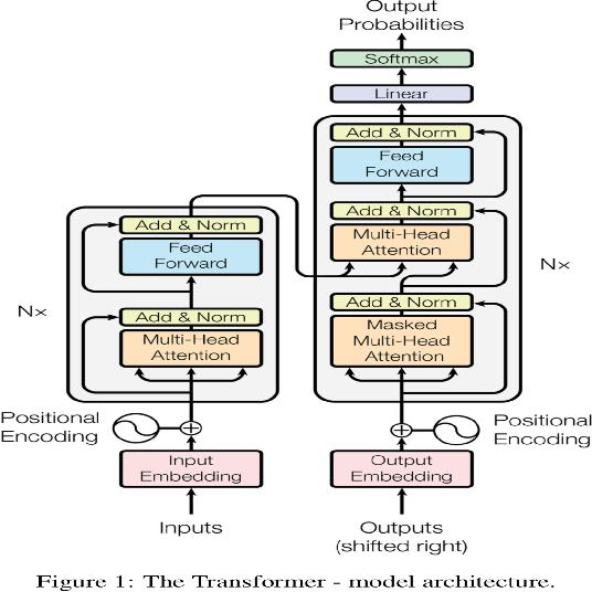 Figure 3 for User Generated Data: Achilles' Heel of BERT