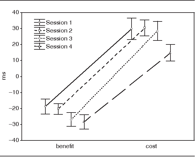 The Temporal Stability Of The Effects Induced By The Cued Reaction