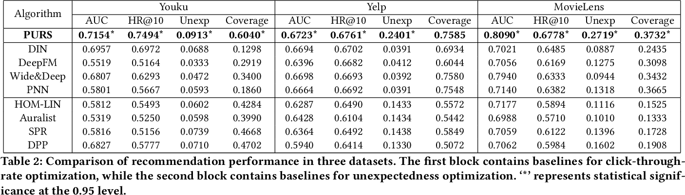 Figure 4 for PURS: Personalized Unexpected Recommender System for Improving User Satisfaction