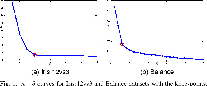 Figure 1 for Diversifying Support Vector Machines for Boosting using Kernel Perturbation: Applications to Class Imbalance and Small Disjuncts