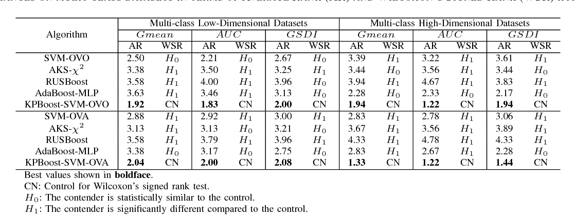 Figure 4 for Diversifying Support Vector Machines for Boosting using Kernel Perturbation: Applications to Class Imbalance and Small Disjuncts