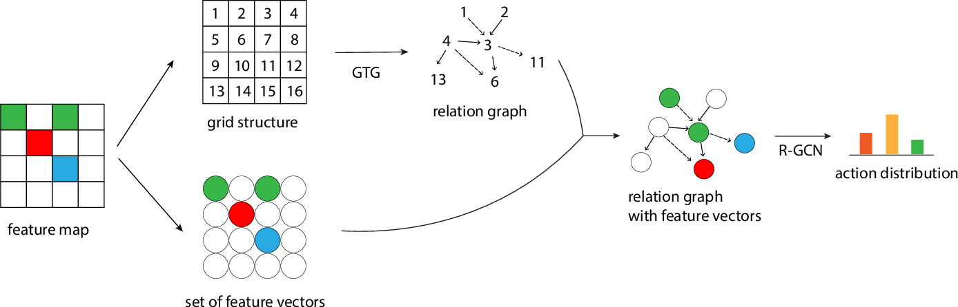 Figure 1 for Grid-to-Graph: Flexible Spatial Relational Inductive Biases for Reinforcement Learning