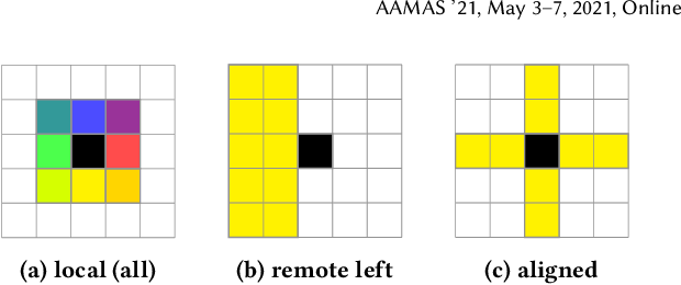 Figure 3 for Grid-to-Graph: Flexible Spatial Relational Inductive Biases for Reinforcement Learning