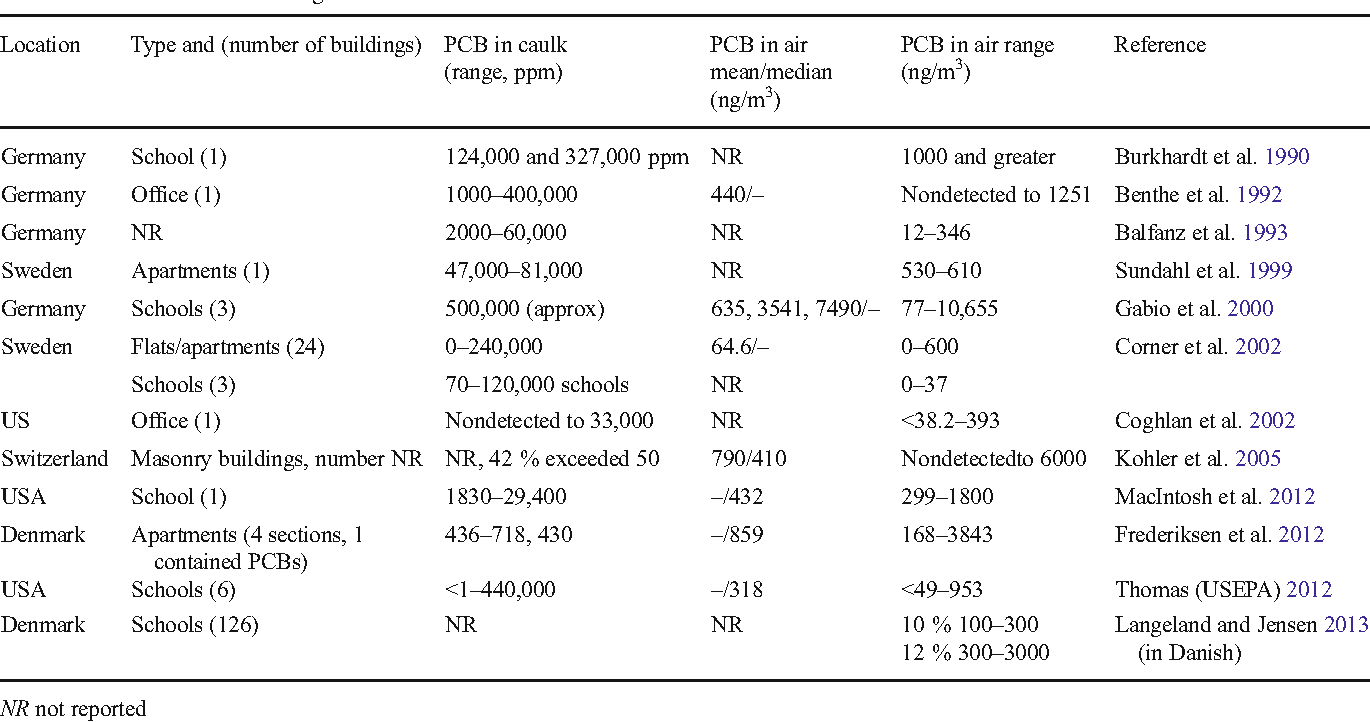 Review of PCBs in US schools: a brief history, an estimate of the