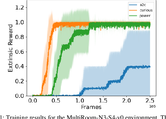 Figure 1 for Experimental Evidence that Empowerment May Drive Exploration in Sparse-Reward Environments