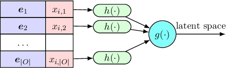 Figure 3 for Icebreaker: Element-wise Active Information Acquisition with Bayesian Deep Latent Gaussian Model
