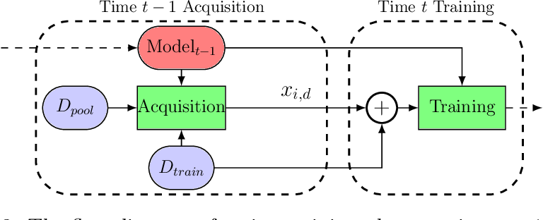 Figure 4 for Icebreaker: Element-wise Active Information Acquisition with Bayesian Deep Latent Gaussian Model