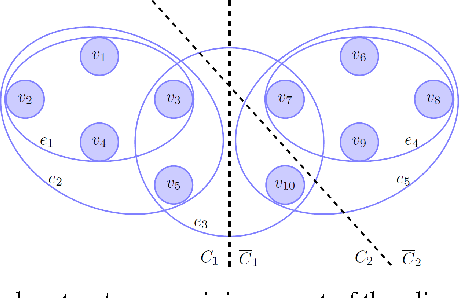 Figure 1 for The Total Variation on Hypergraphs - Learning on Hypergraphs Revisited