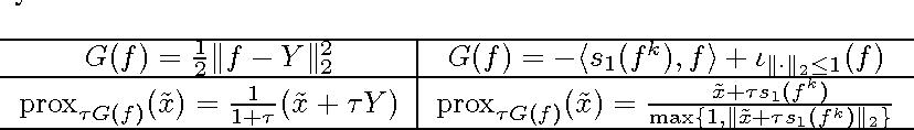 Figure 2 for The Total Variation on Hypergraphs - Learning on Hypergraphs Revisited