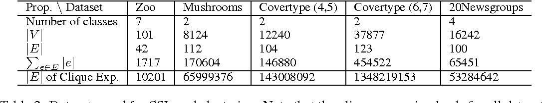 Figure 3 for The Total Variation on Hypergraphs - Learning on Hypergraphs Revisited