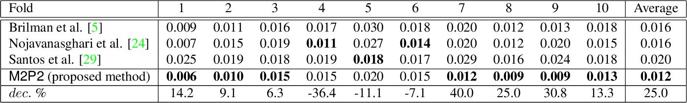 Figure 1 for M2P2: Multimodal Persuasion Prediction using Adaptive Fusion