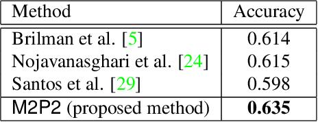 Figure 3 for M2P2: Multimodal Persuasion Prediction using Adaptive Fusion