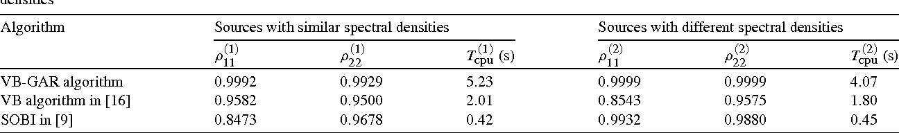 Temporally correlated source separation using variational Bayesian