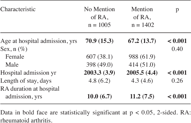 Table 1. Characteristics of hospitalizations in patients with RA according to mention of RA in hospitalization-related diagnoses. Values are mean (SD) unless otherwise specified.