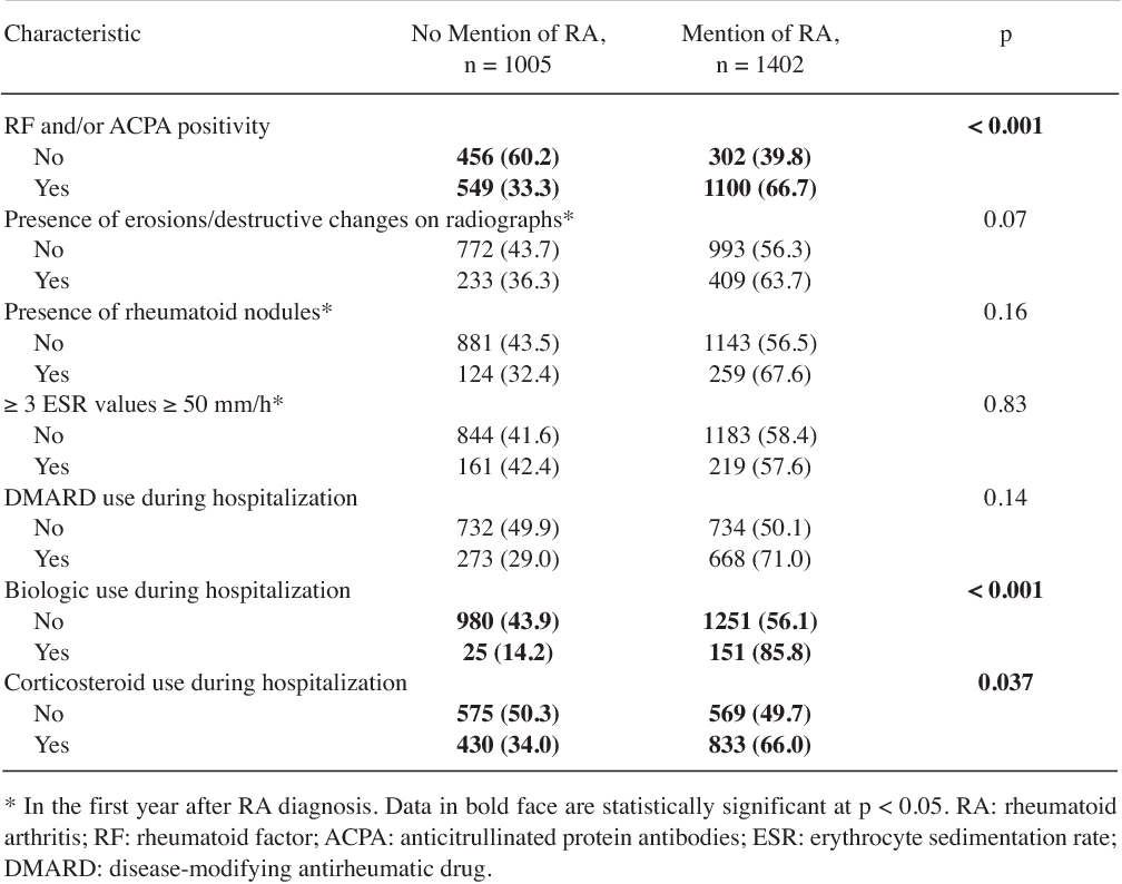 Table 2.Association between RA severity measures and mention of RA in hospitalization-related diagnoses. Values are n (%) unless otherwise specified.