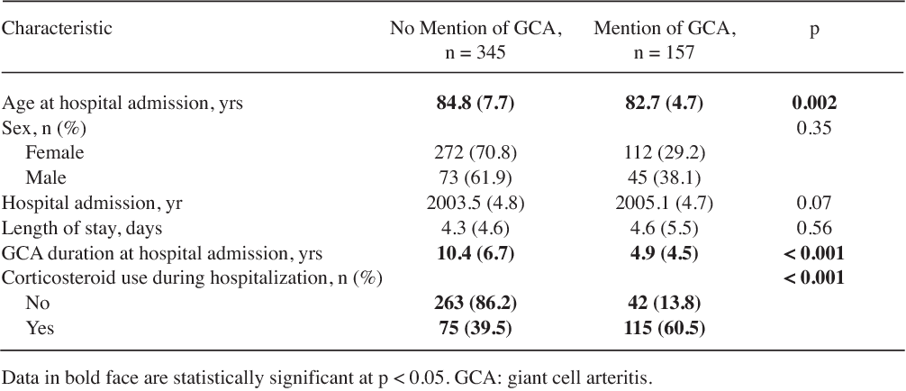 Table 3. Characteristics of hospitalizations in patients with GCA according to mention of GCA in hospitalization-related diagnoses. Values are mean (SD) unless otherwise specified.