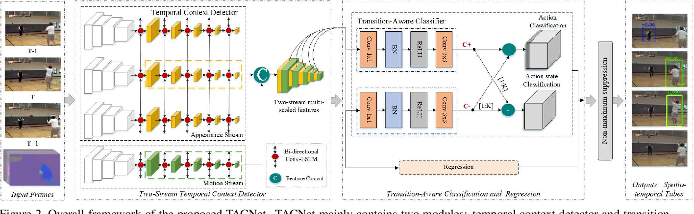 Figure 2 for TACNet: Transition-Aware Context Network for Spatio-Temporal Action Detection