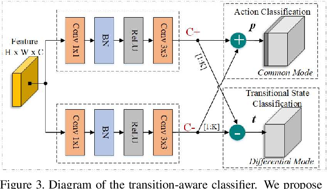 Figure 4 for TACNet: Transition-Aware Context Network for Spatio-Temporal Action Detection