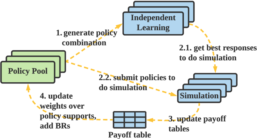 Figure 1 for MALib: A Parallel Framework for Population-based Multi-agent Reinforcement Learning