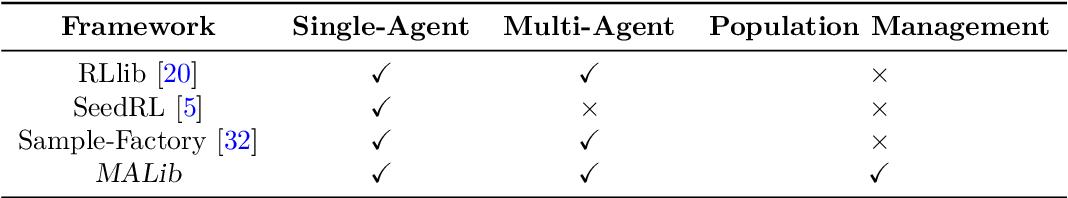 Figure 2 for MALib: A Parallel Framework for Population-based Multi-agent Reinforcement Learning