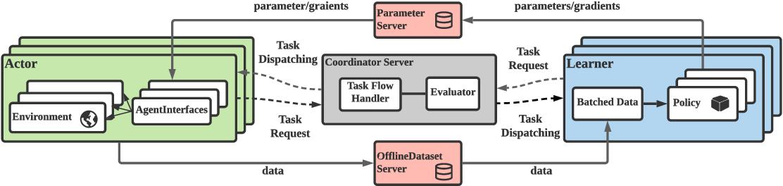 Figure 3 for MALib: A Parallel Framework for Population-based Multi-agent Reinforcement Learning