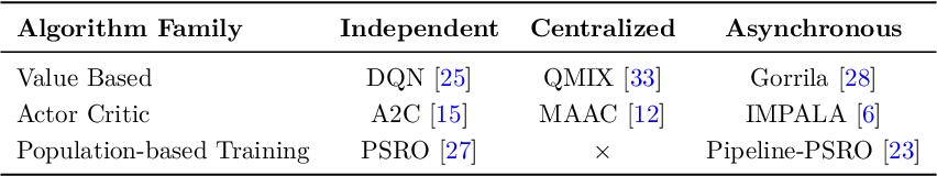 Figure 4 for MALib: A Parallel Framework for Population-based Multi-agent Reinforcement Learning