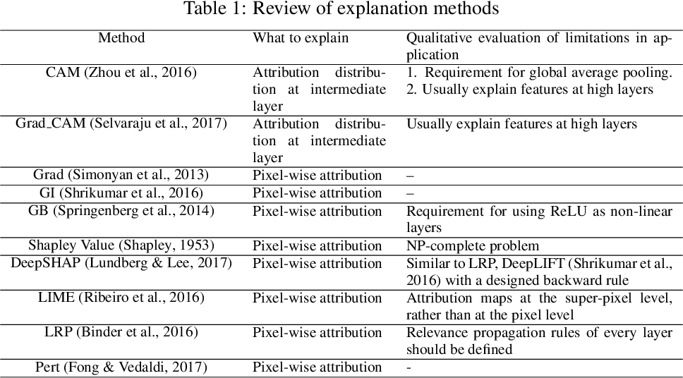 Figure 1 for Towards a Unified Evaluation of Explanation Methods without Ground Truth