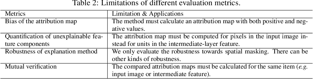 Figure 4 for Towards a Unified Evaluation of Explanation Methods without Ground Truth