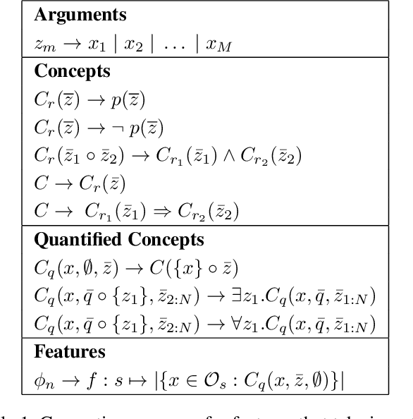 Figure 1 for Discovering State and Action Abstractions for Generalized Task and Motion Planning