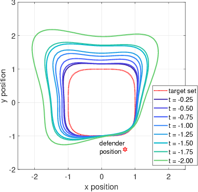 Figure 2 for Reach-Avoid Problems via Sum-of-Squares Optimization and Dynamic Programming