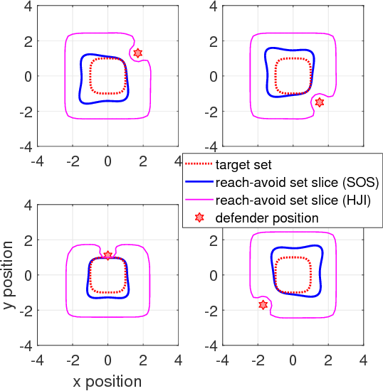 Figure 3 for Reach-Avoid Problems via Sum-of-Squares Optimization and Dynamic Programming