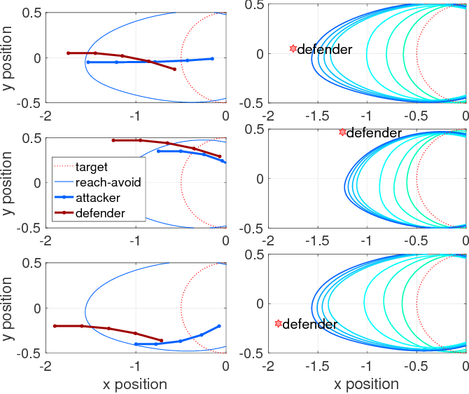 Figure 4 for Reach-Avoid Problems via Sum-of-Squares Optimization and Dynamic Programming