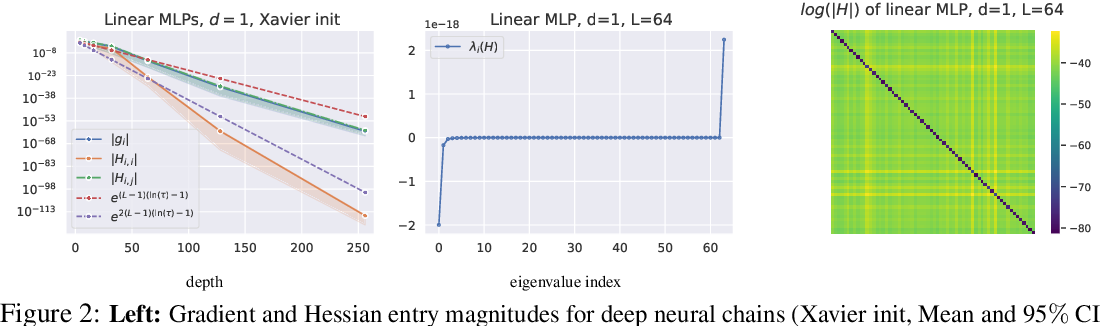 Figure 2 for Vanishing Curvature and the Power of Adaptive Methods in Randomly Initialized Deep Networks