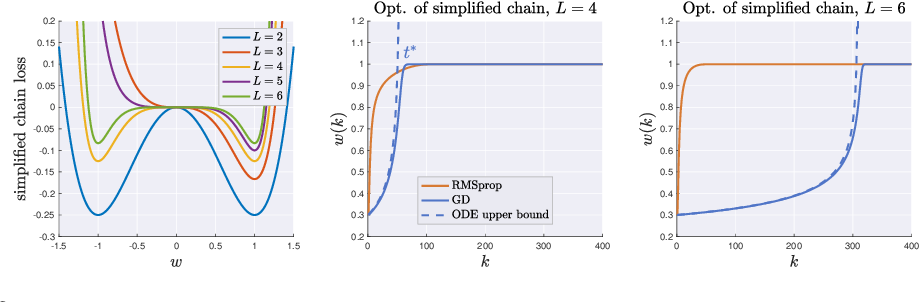 Figure 3 for Vanishing Curvature and the Power of Adaptive Methods in Randomly Initialized Deep Networks