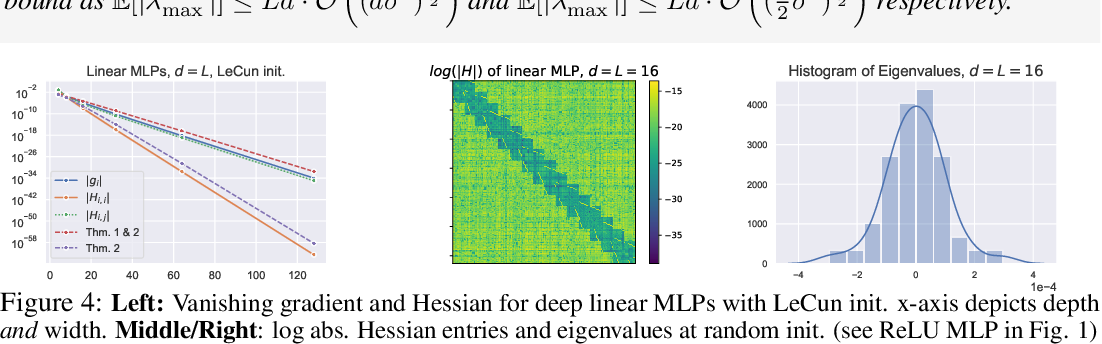 Figure 4 for Vanishing Curvature and the Power of Adaptive Methods in Randomly Initialized Deep Networks