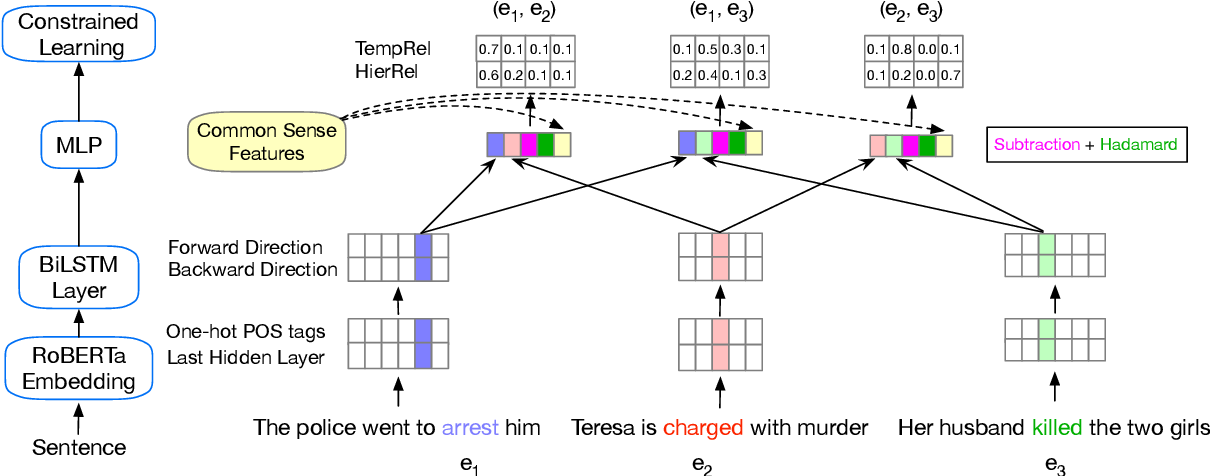 Figure 3 for Joint Constrained Learning for Event-Event Relation Extraction