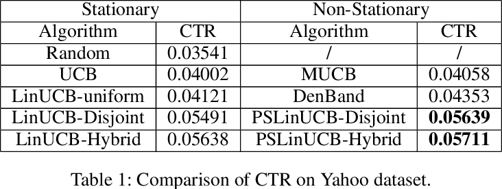 Figure 2 for Contextual-Bandit Based Personalized Recommendation with Time-Varying User Interests