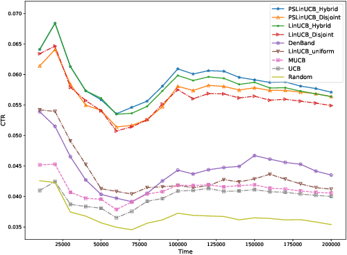 Figure 1 for Contextual-Bandit Based Personalized Recommendation with Time-Varying User Interests