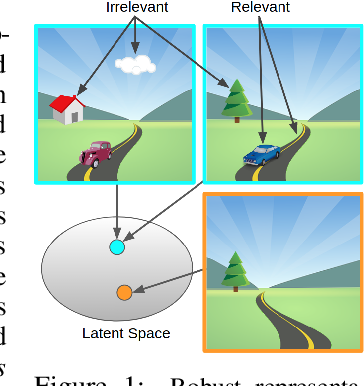 Figure 1 for Learning Invariant Representations for Reinforcement Learning without Reconstruction