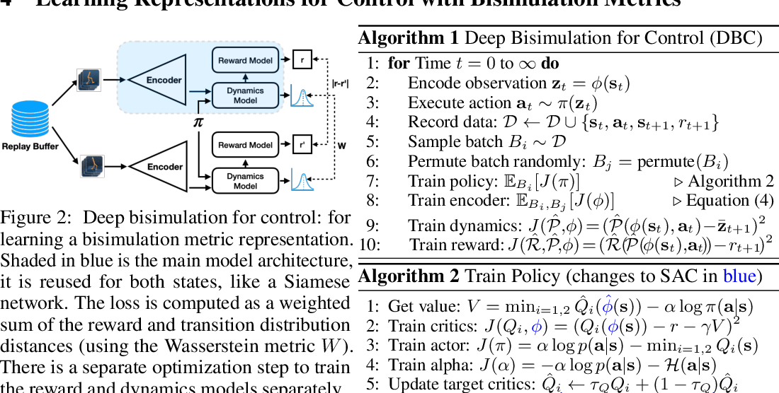 Figure 3 for Learning Invariant Representations for Reinforcement Learning without Reconstruction
