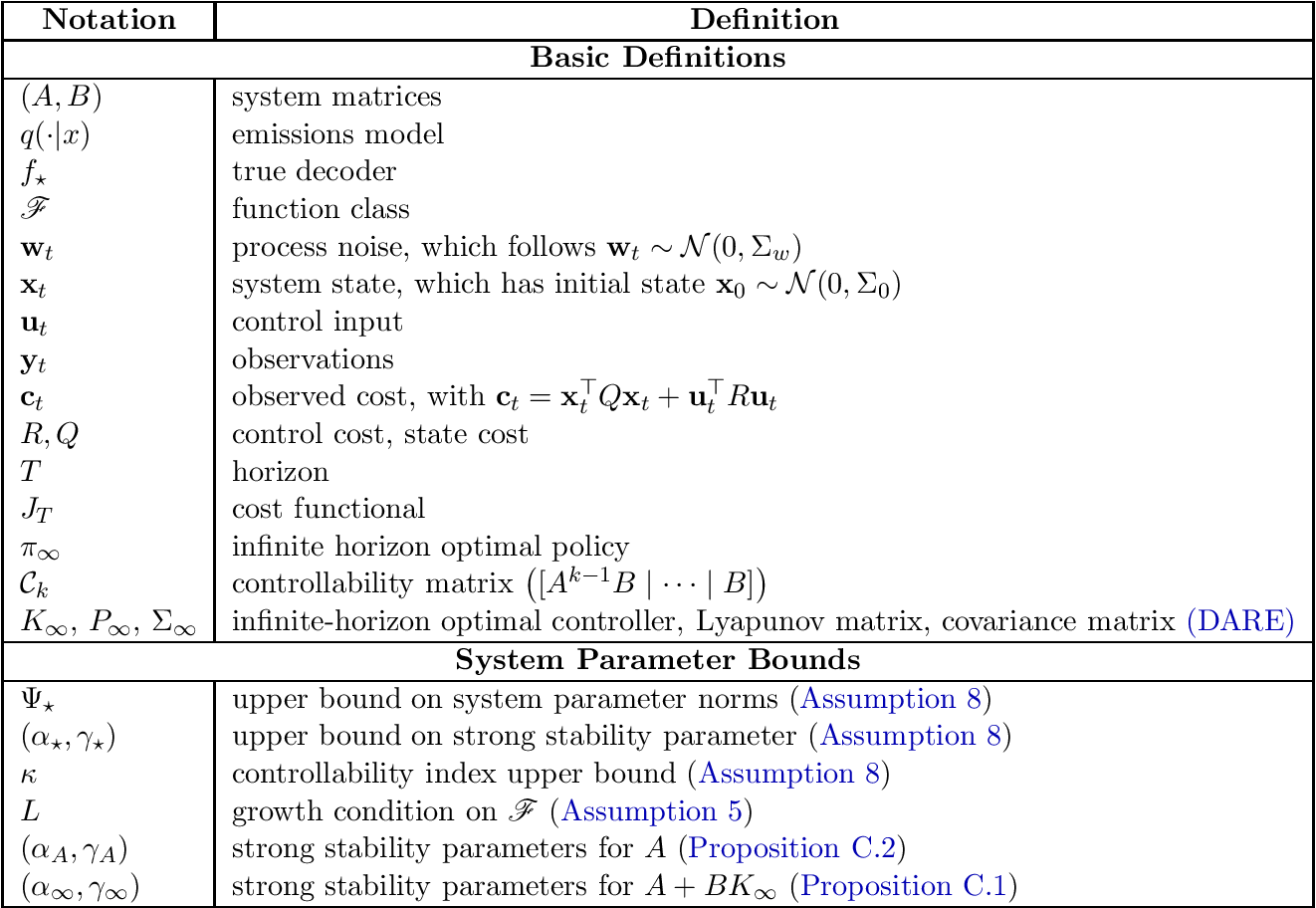 Figure 1 for Learning the Linear Quadratic Regulator from Nonlinear Observations