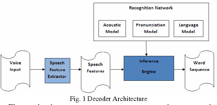 Figure 1 for Opportunities & Challenges In Automatic Speech Recognition