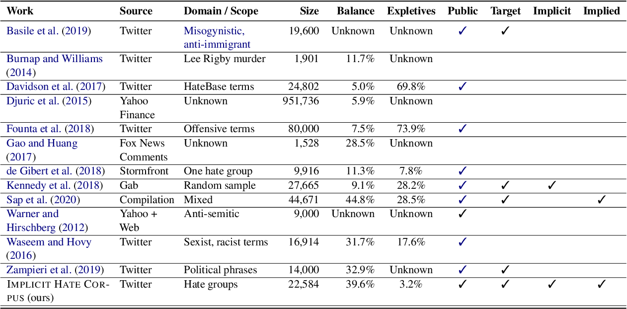 Figure 2 for Latent Hatred: A Benchmark for Understanding Implicit Hate Speech