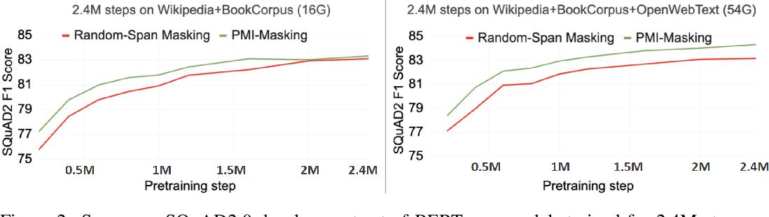 Figure 3 for PMI-Masking: Principled masking of correlated spans
