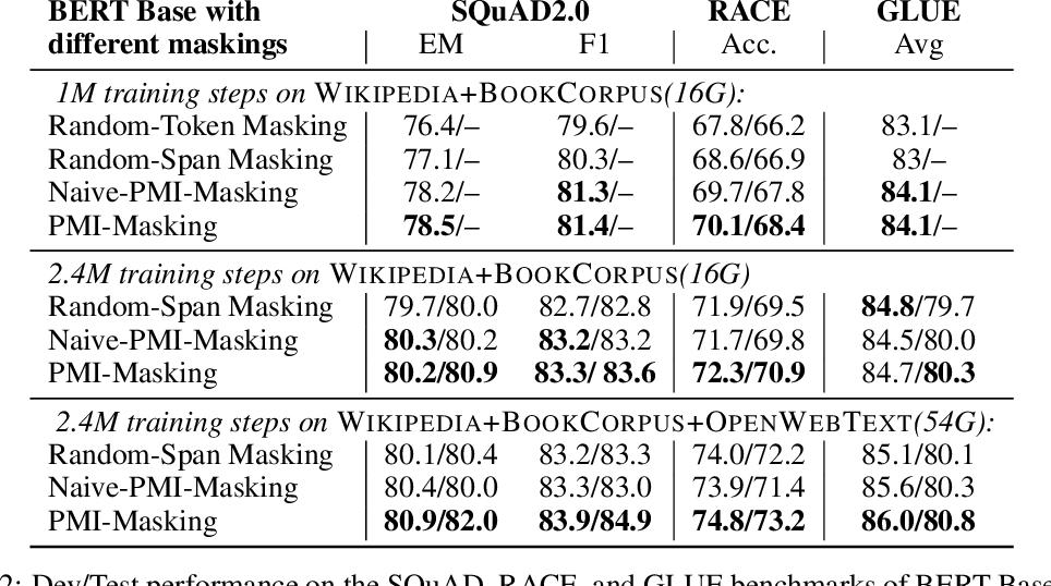 Figure 4 for PMI-Masking: Principled masking of correlated spans