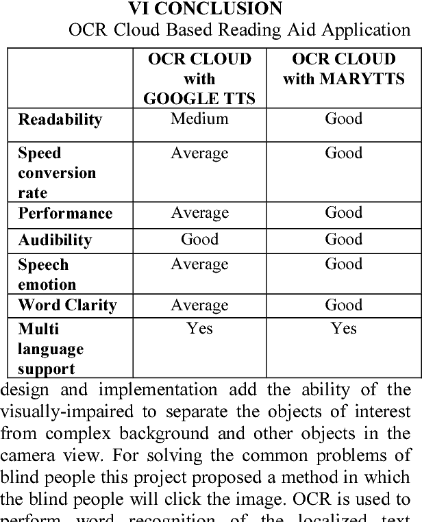 Table 1 from OCR (Optical Character Recognition) Based