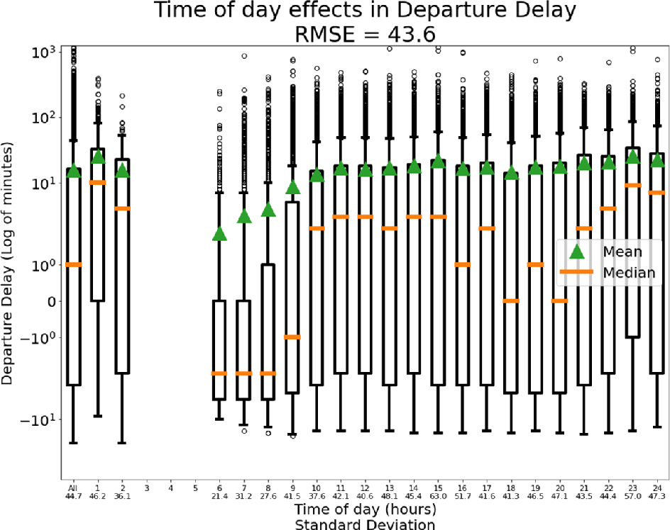 Figure 3 for Predicting Flight Delay with Spatio-Temporal Trajectory Convolutional Network and Airport Situational Awareness Map