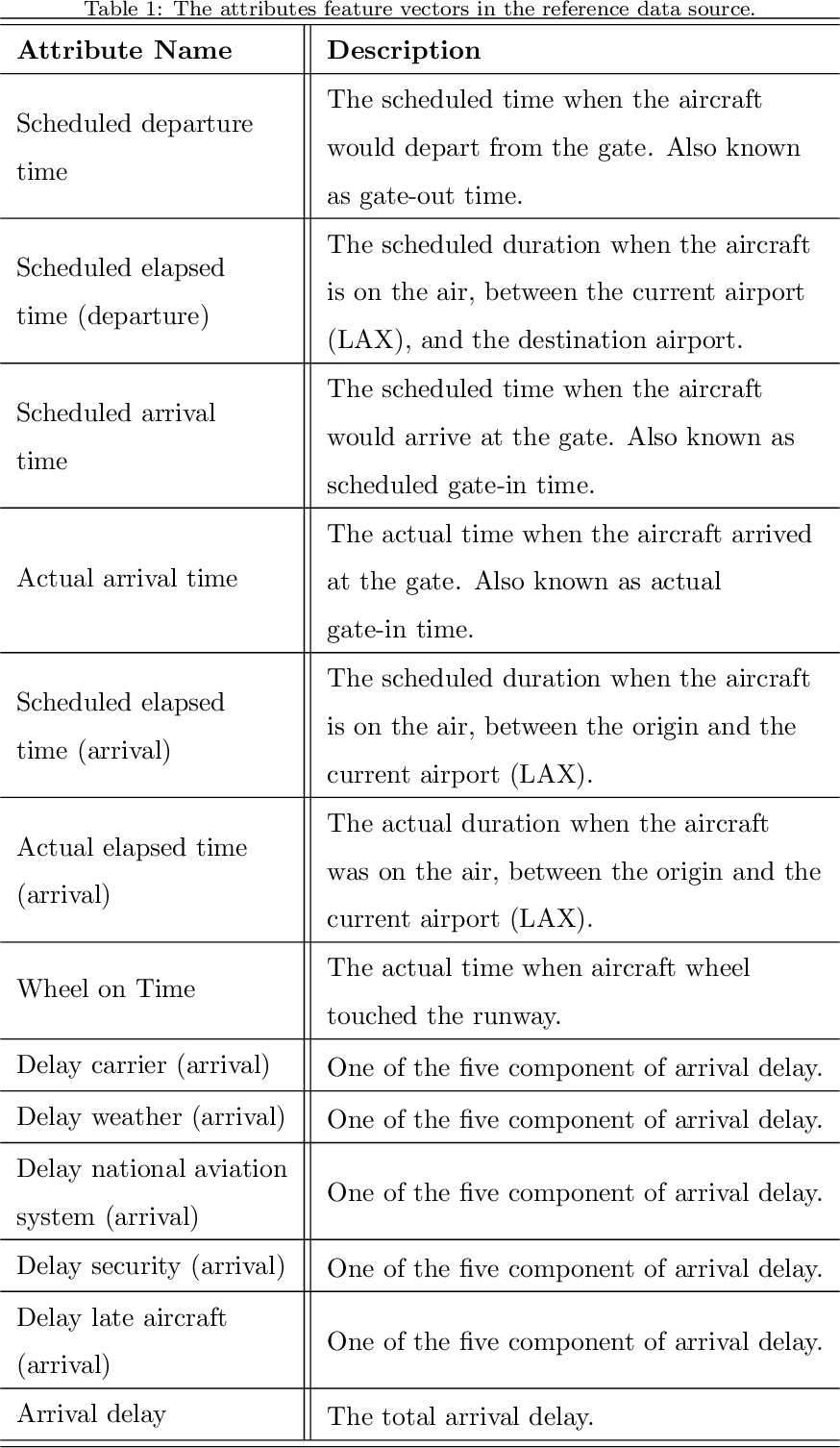 Figure 2 for Predicting Flight Delay with Spatio-Temporal Trajectory Convolutional Network and Airport Situational Awareness Map