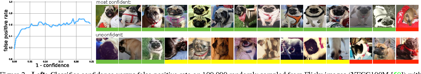 Figure 3 for The Unreasonable Effectiveness of Noisy Data for Fine-Grained Recognition